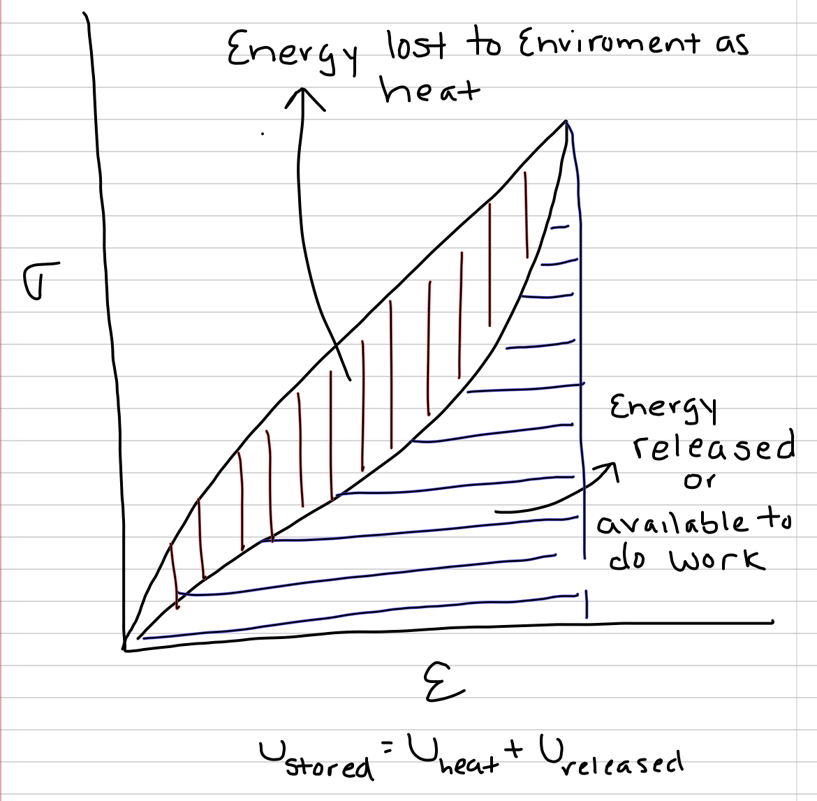 The total area under the loading curve is the stored elastic strain energy density. The area under the unloading curve is the fraction of stored elastic strain energy density that is returned, or available to do work. The area between the two curves is the fraction of stored elastic strain energy density that is lost to the environment as heat