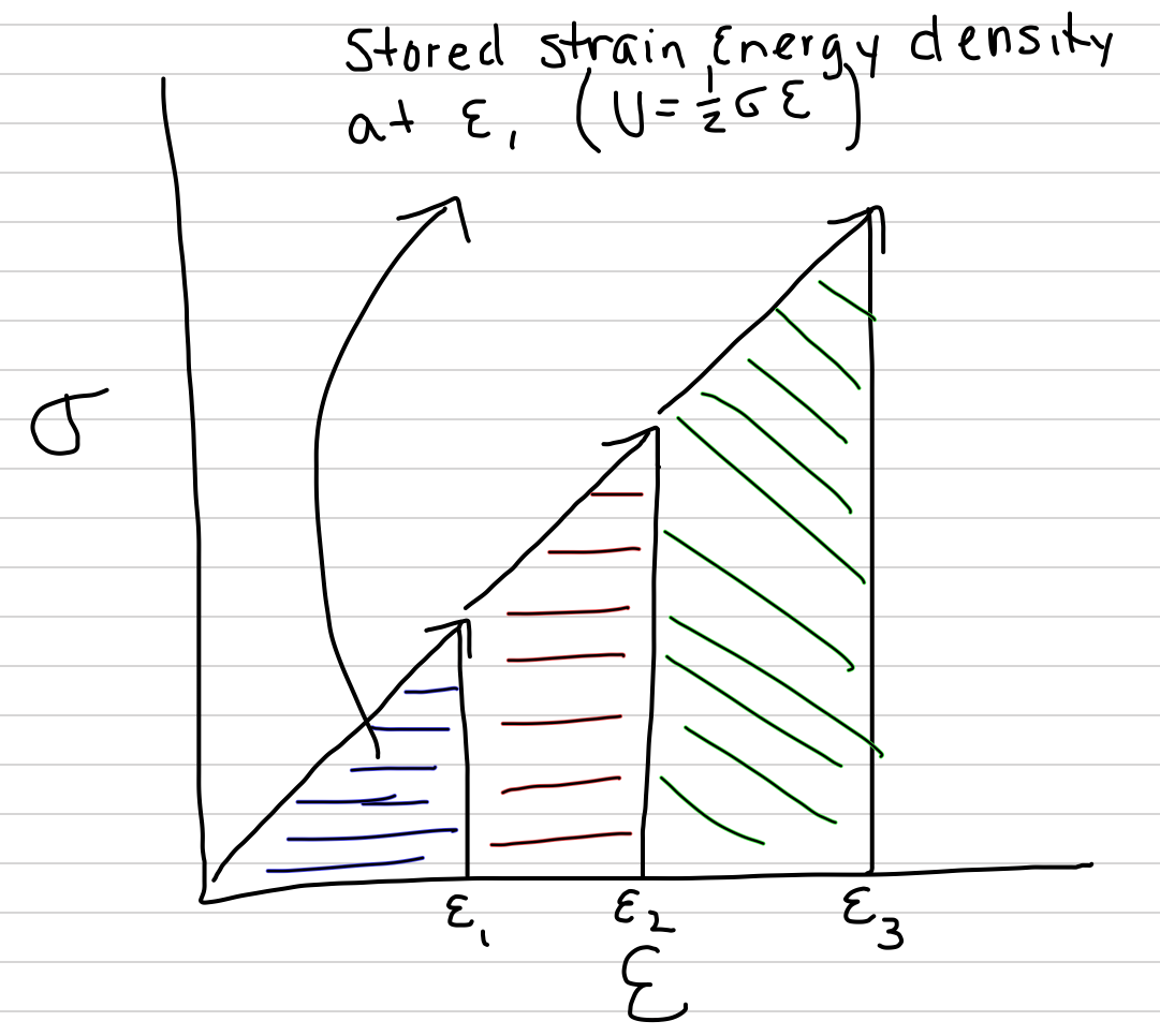 The area under the stress-strain curve at any level of deformation is the strain-energy density (the strain energy per unit volume) that is stored.